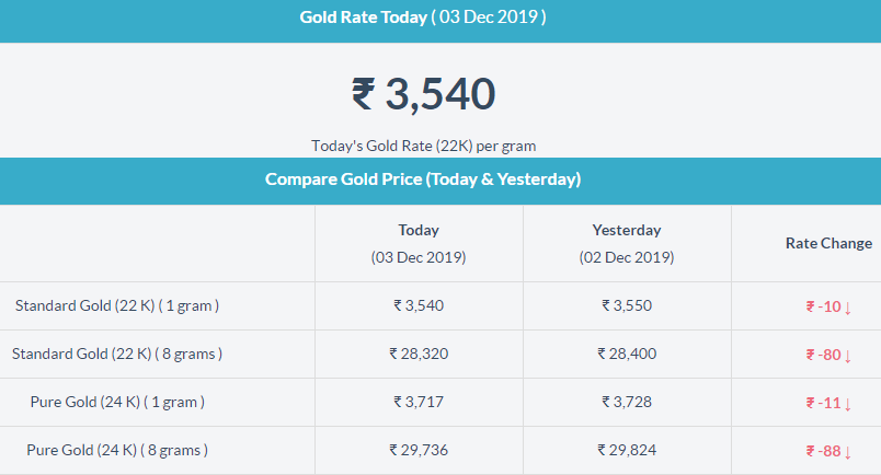Today Gold Rate In Thrissur Gold Rate Today Gold Rate Gold Price