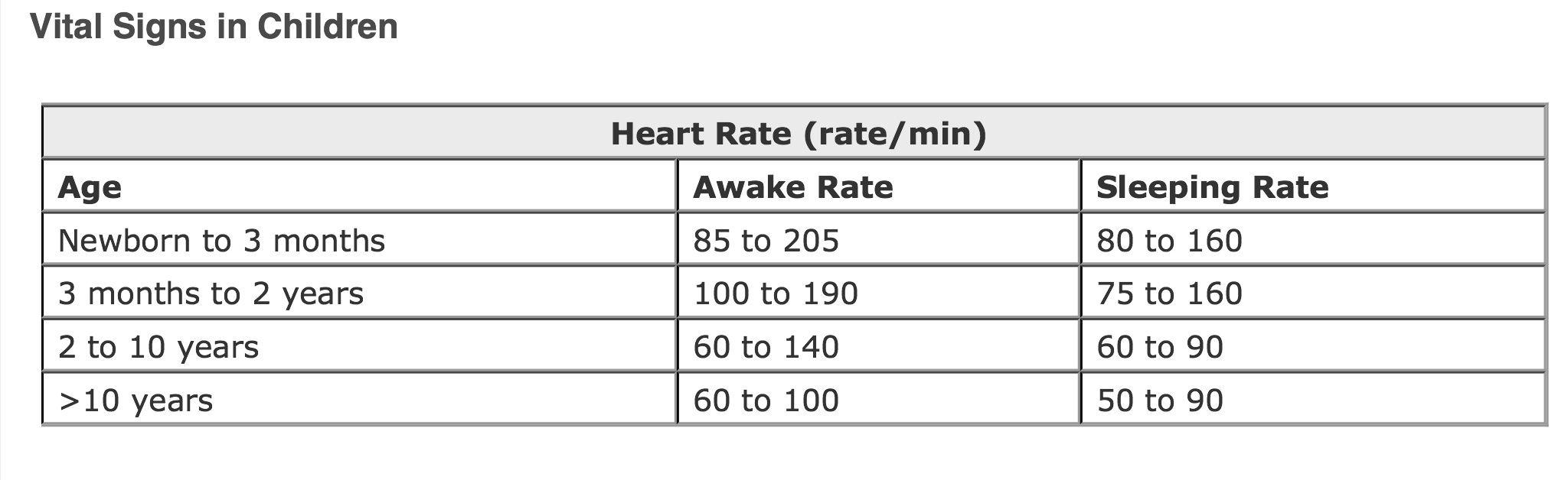 Pediatric Heart Rate Vital Signs Pals Medical Pediatrics