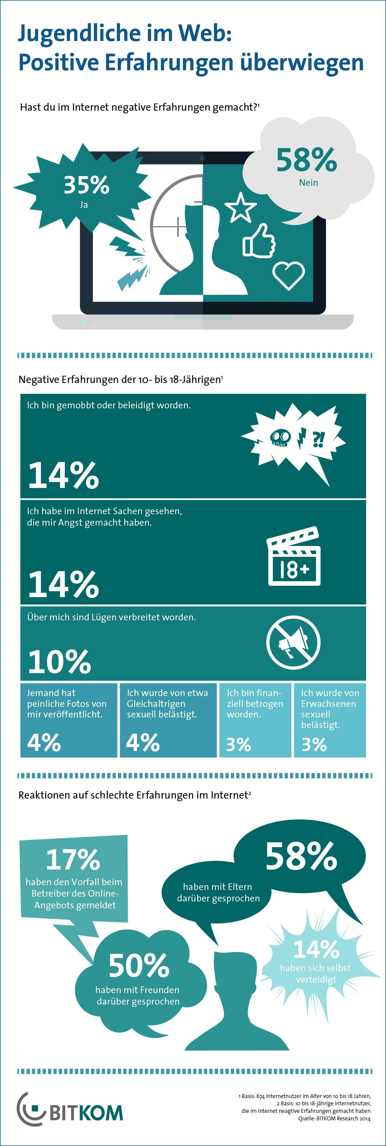 Die meisten Jugendlichen machen weit überwiegend positive ...