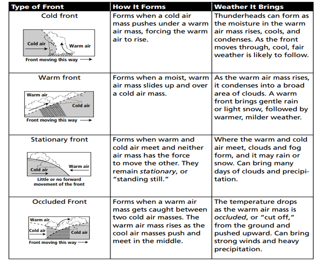 32 Up Front Weather Fronts Worksheet