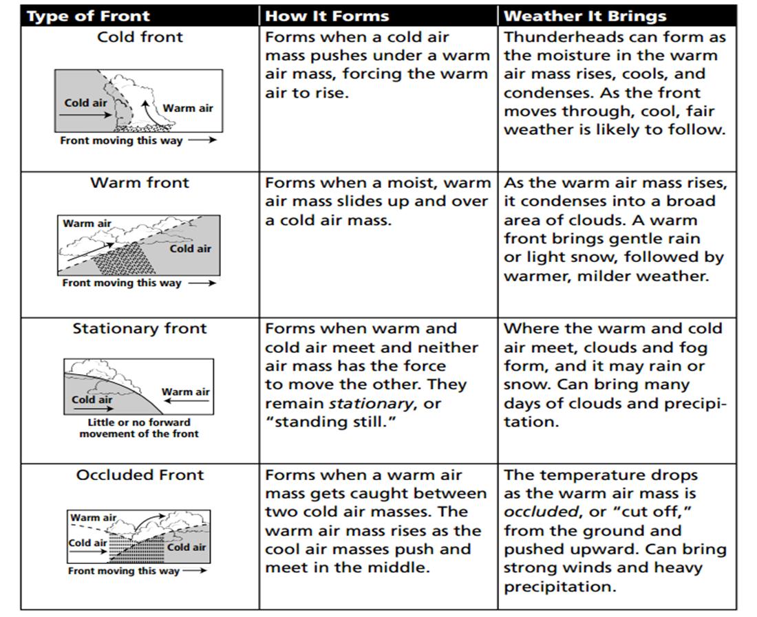 Printables. Air Masses Worksheet. Gozoneguide Thousands of ...   Math  worksheet [ 897 x 1100 Pixel ]