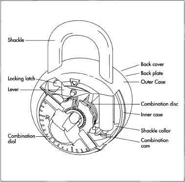 Astonishing Locking Mechanism Interface Combination Locks Raw Materials Locks Wiring Cloud Pendufoxcilixyz