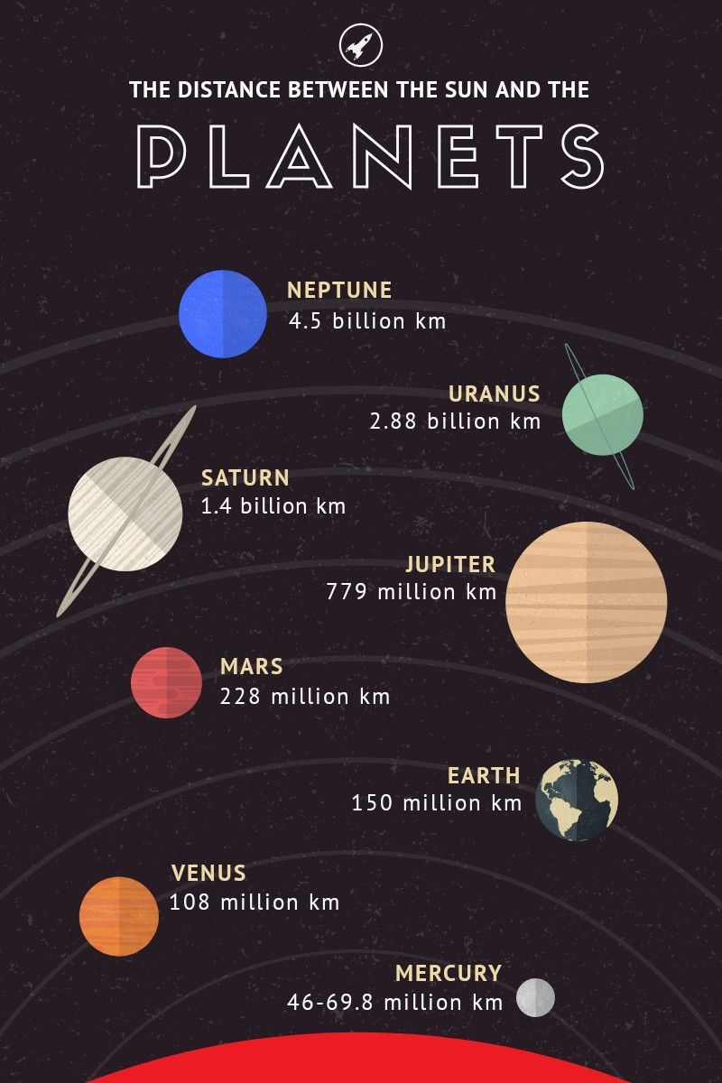 Distance Of Each Planet From The Sun With Images Solar System
