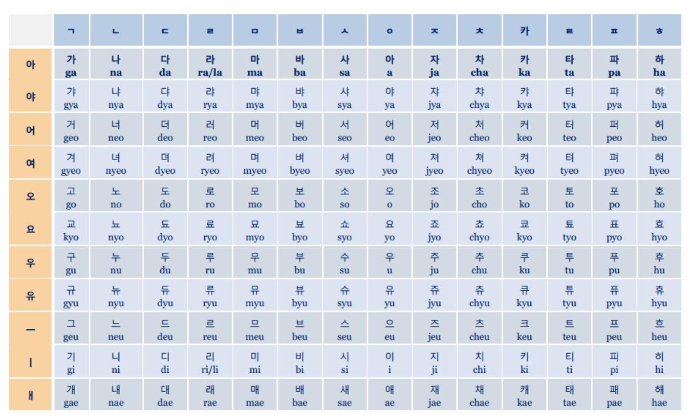 Korean alphabet | Pinterest