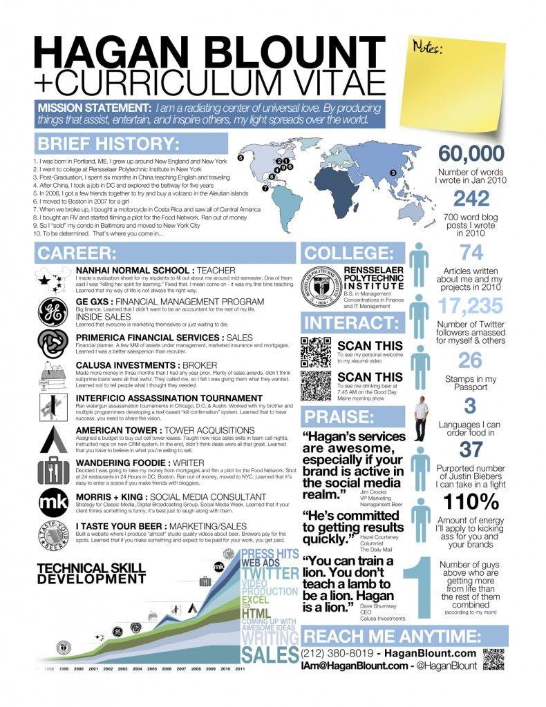 Hagan Blount´s Lebenslauf als Infografik | Business: Resumes ...