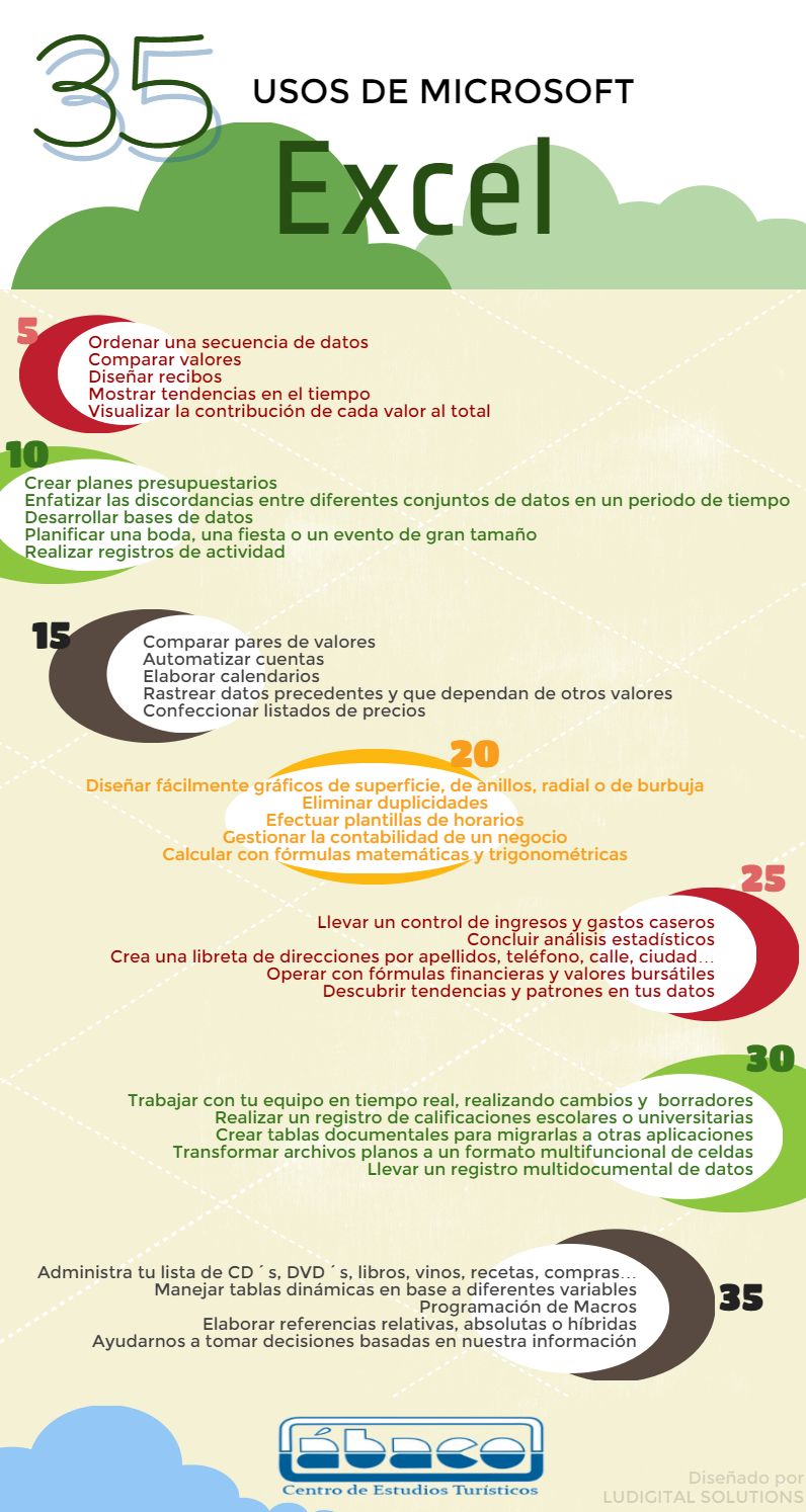 Usos de la hoja de calculo Microsoft Excel | informática by Miguel ...