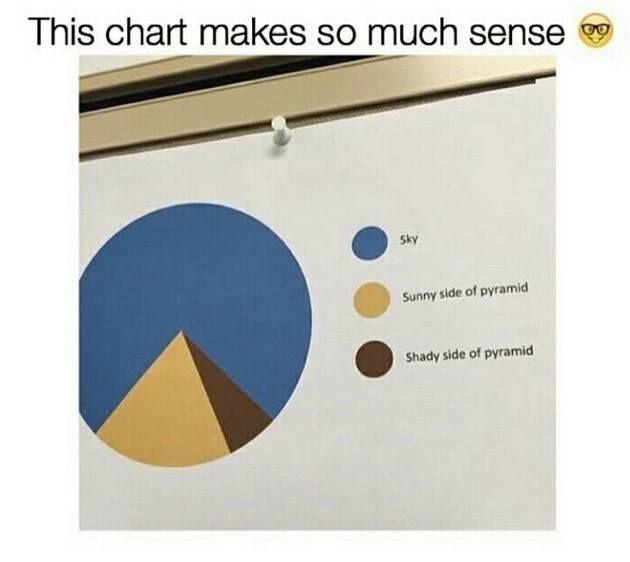 this pie chart that makes so much sense