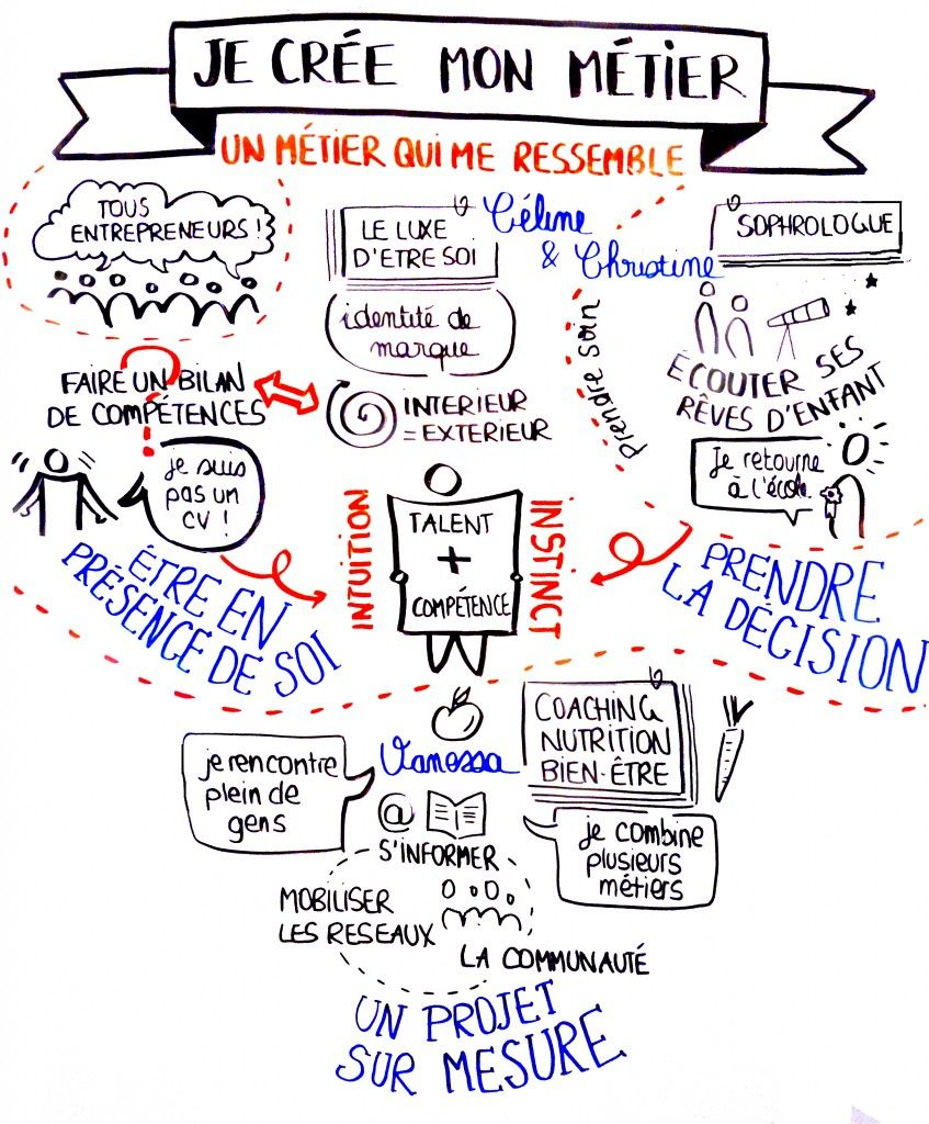 Facilitation Graphique Creer Son Metier Je Me Casse
