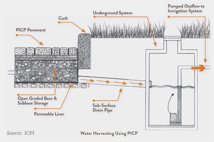 rainwater harvesting with permecapture system | Landscape