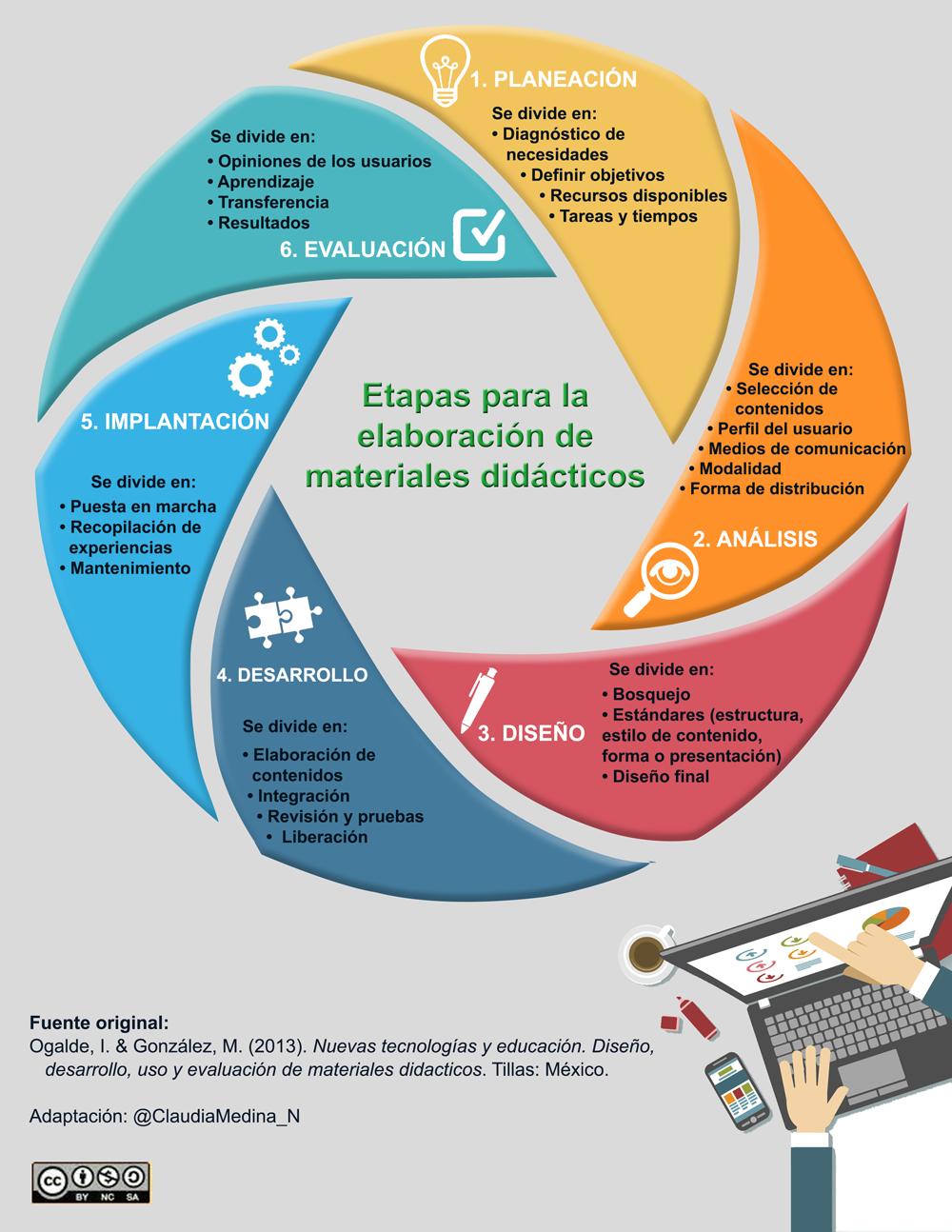 Resultado De Imagen Para Infografia De Material Didactico Materiales Didacticos Didactico Infografia