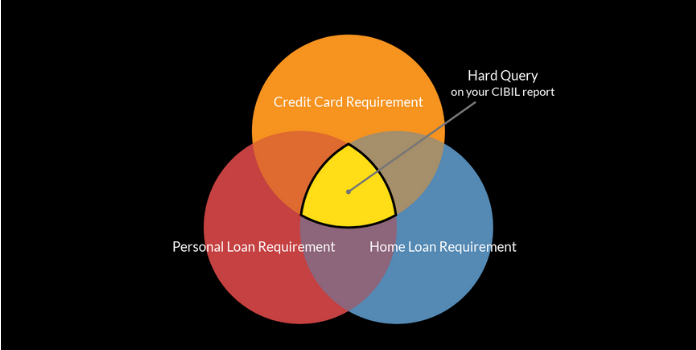 This Is Why Checking Your Cibil Won T Affect Your Credit Score In 2020 Credit Score Credit History Credit Bureaus