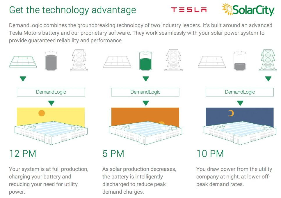 My E Life Now Solarcity Introduces Energy Storage For Businesses