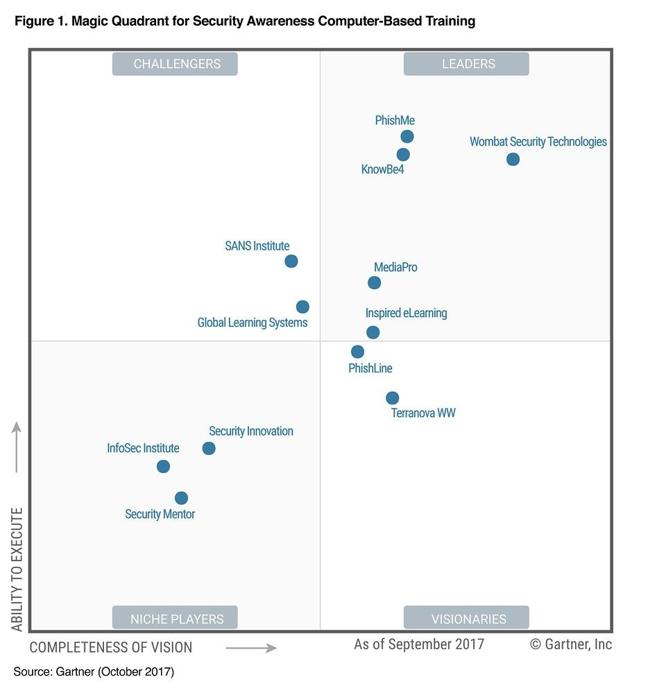 Liberteks Provides Knowbe4 From Their Inception For Gartner Magic