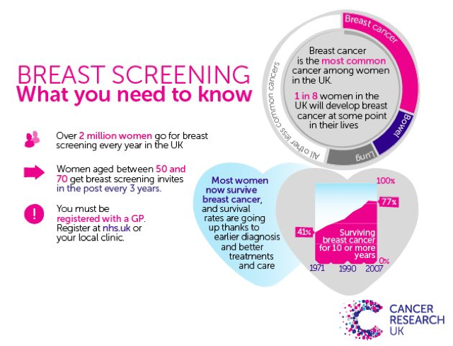 breast cancer paper outline