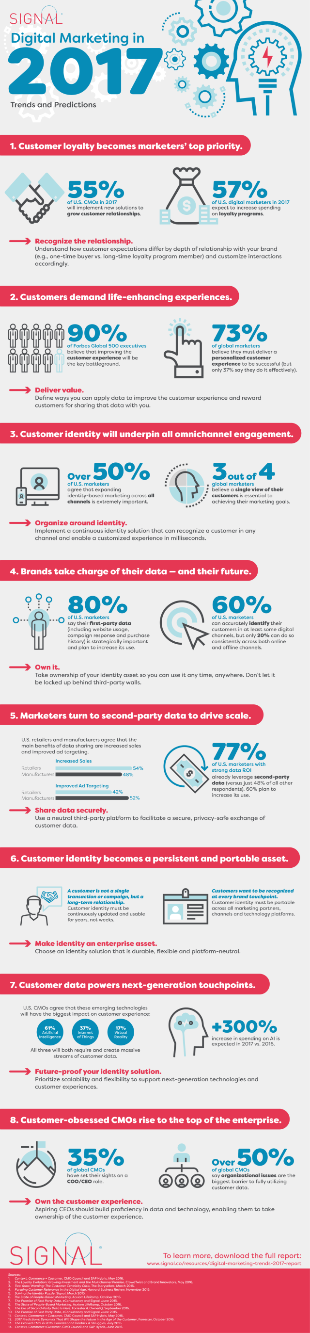 Is Personalization the New Buzz for 2017? (Infographic ...