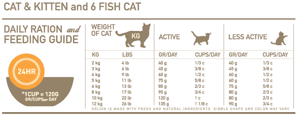 Orijen Cat Kitten Daily Ration And Feeding Guide Cats And Kittens Kitten Cats
