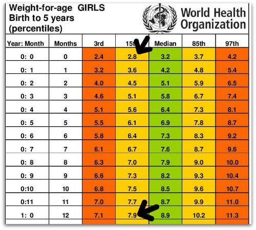 Standard Height And Weight Chart For Babies Baby Weight Chart Height To Weight Chart Baby Growth Chart