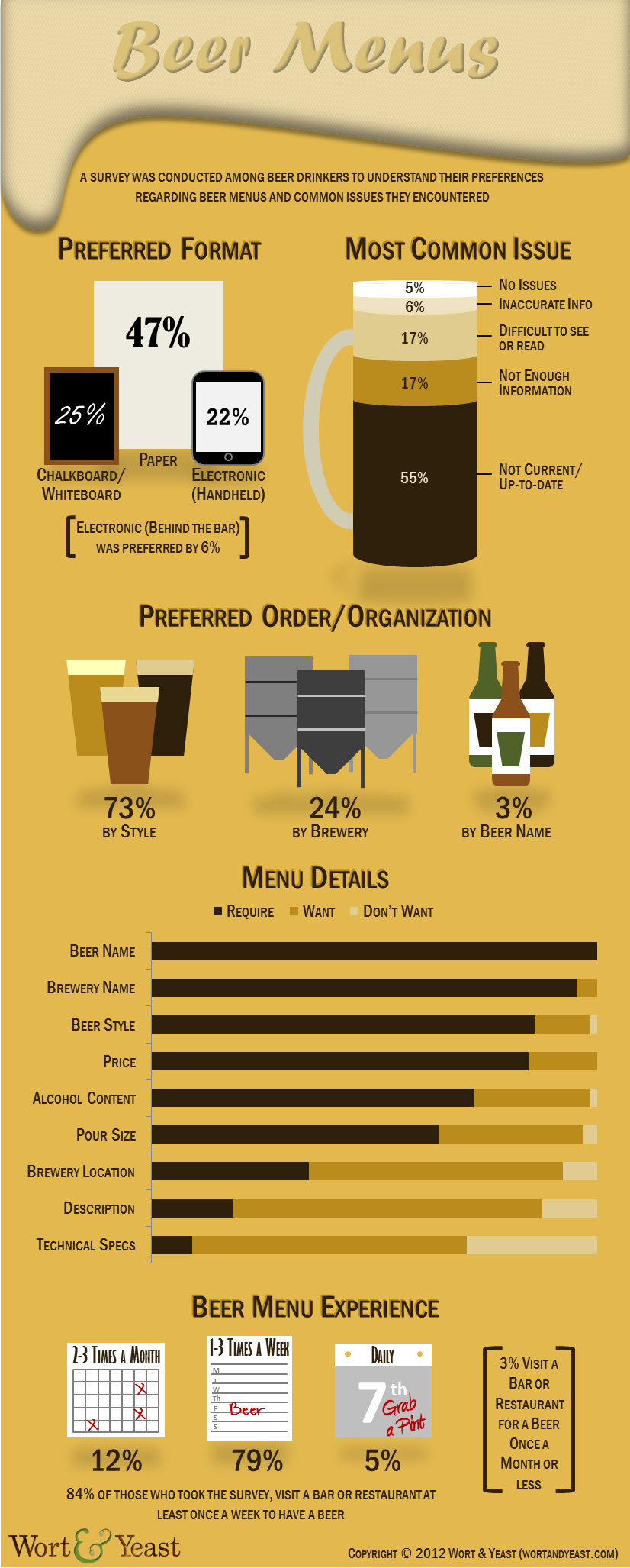 Infographics  Beer Menus  Food Infographics    More