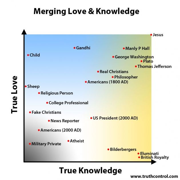 Merging Love  Knowledge Graph I get better {Personal