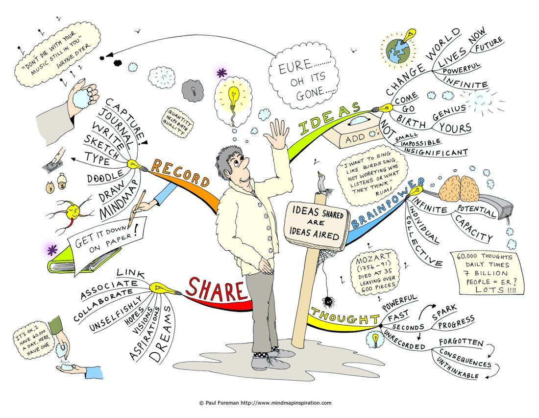 Ideas shared Mind Map by Paul Foreman | Mind maps...unlock your ...