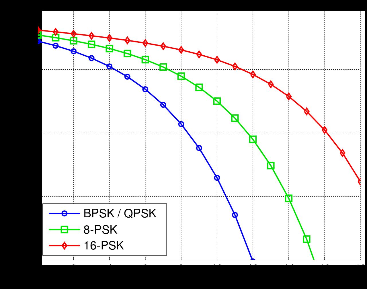 Bit Error Rate Curves - BPSK, QPSK, 8-PSK, 16-PSK