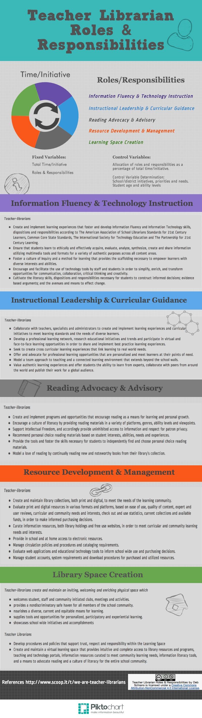 Teacher Librarian Roles | Piktochart Infographic Editor | School ...