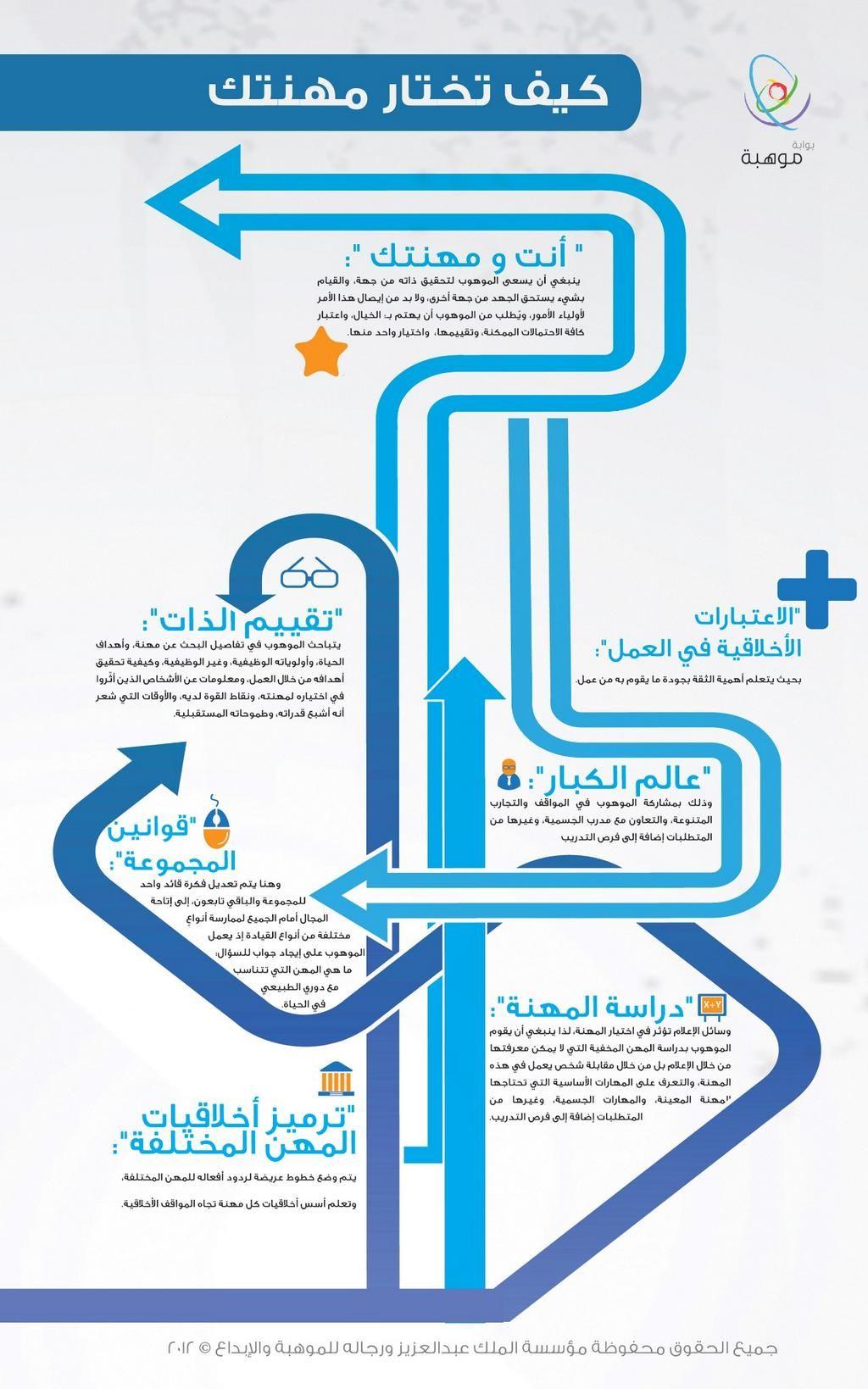كيف تختار مهنتك Life Skills Activities Intellegence Life Skills