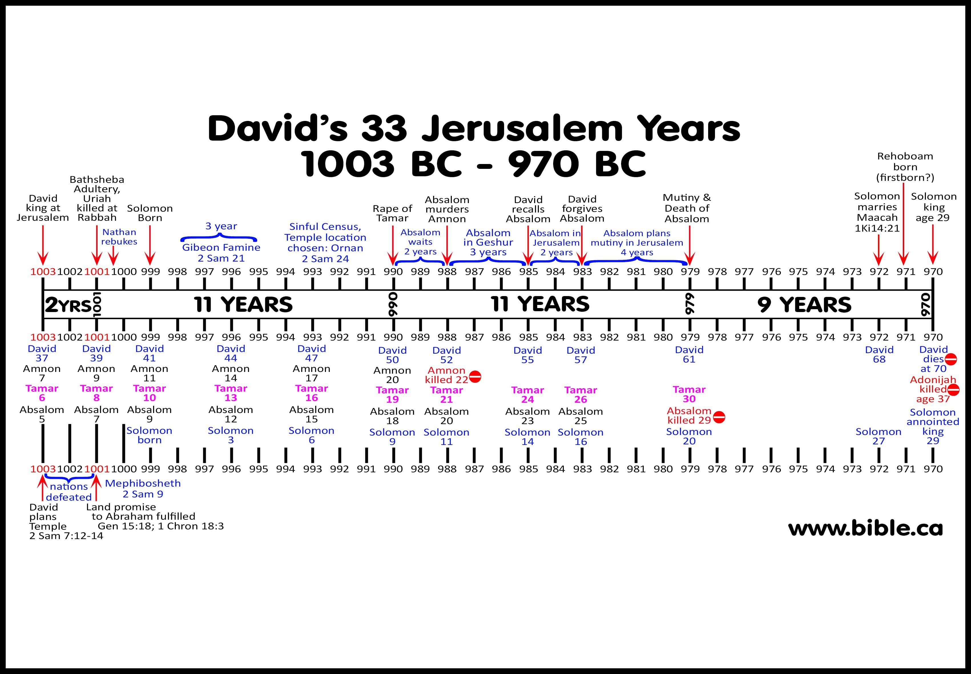Kingdom Of David Fulfills Abraham S Land Promise 997 995