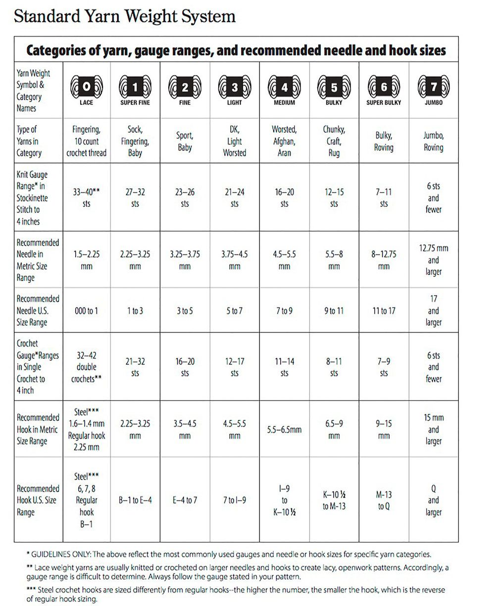 What Are Yarn Weights A Quick Tip By Yarn Weight Chart Crochet