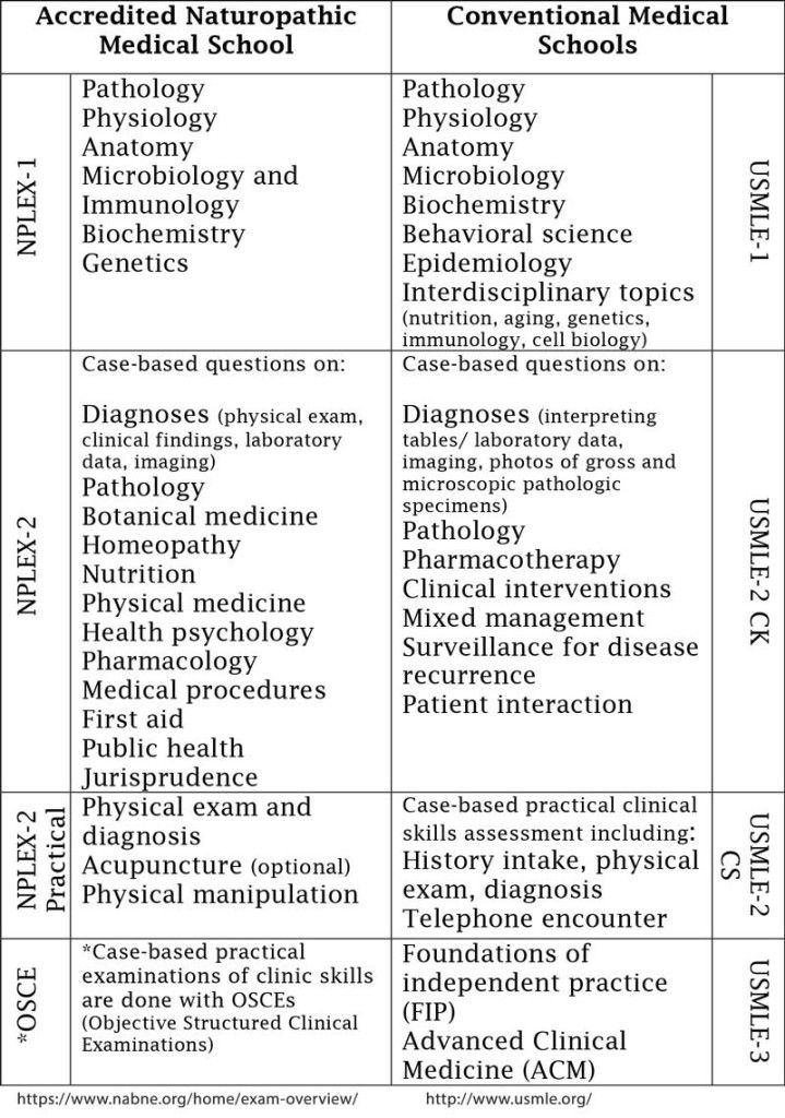 USMLE-NPLEX-chart | Health | Pinterest | School hacks, Med school ...