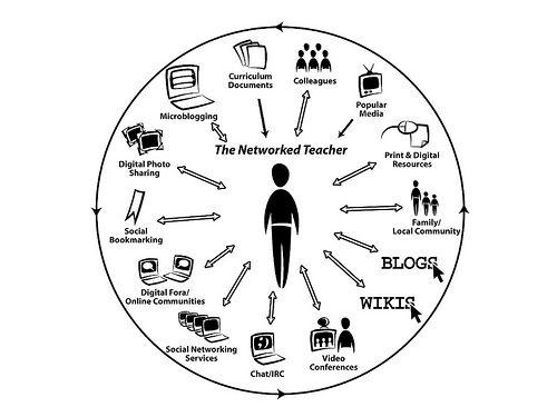 A través del conectivismo podemos ver cómo la tecnología afecta nuestro modo de vida, de comunicarnos y de aprender.
