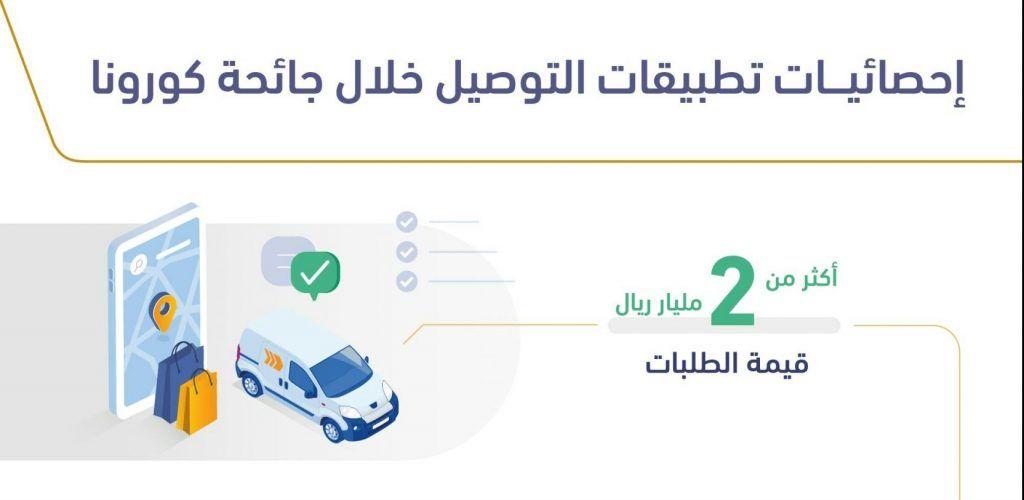 هيئة الاتصالات السعودية تكشف تخطي قيمة الطلبات عبر تطبيقات التوصيل لملياري ريال In 2020 Blog Blog Posts Map
