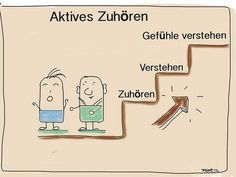 aktives zuhren - Aktives Zuhoren Beispiele