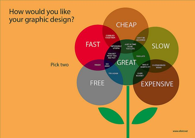 How would you like your graphic design? by net_efekt, via Flickr