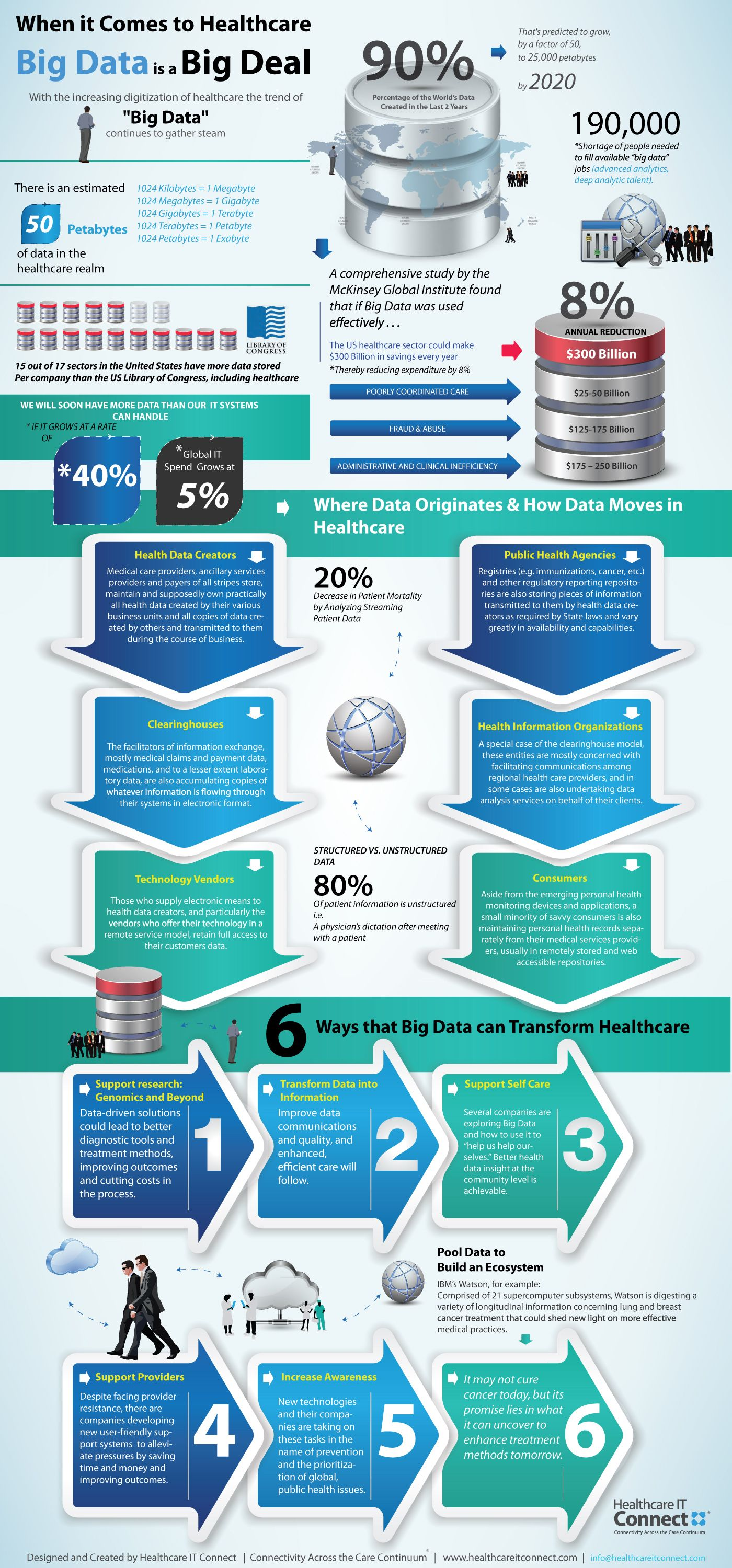 The 20 Most Insightful Healthcare Technology Infographics Of 2012 Big Data Healthcare Infographics Infographic Health