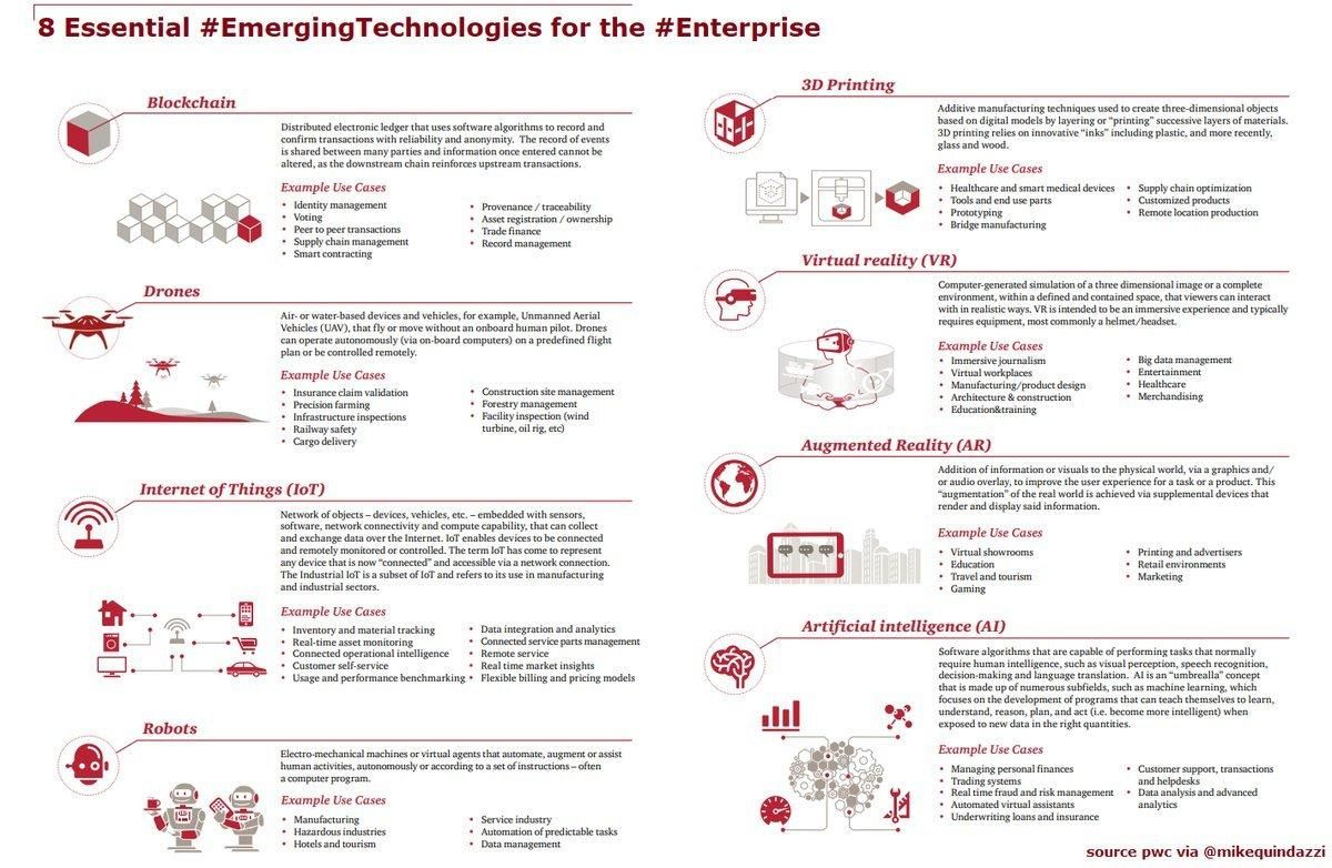 8 essential Emerging Technologies for the Enterprise!