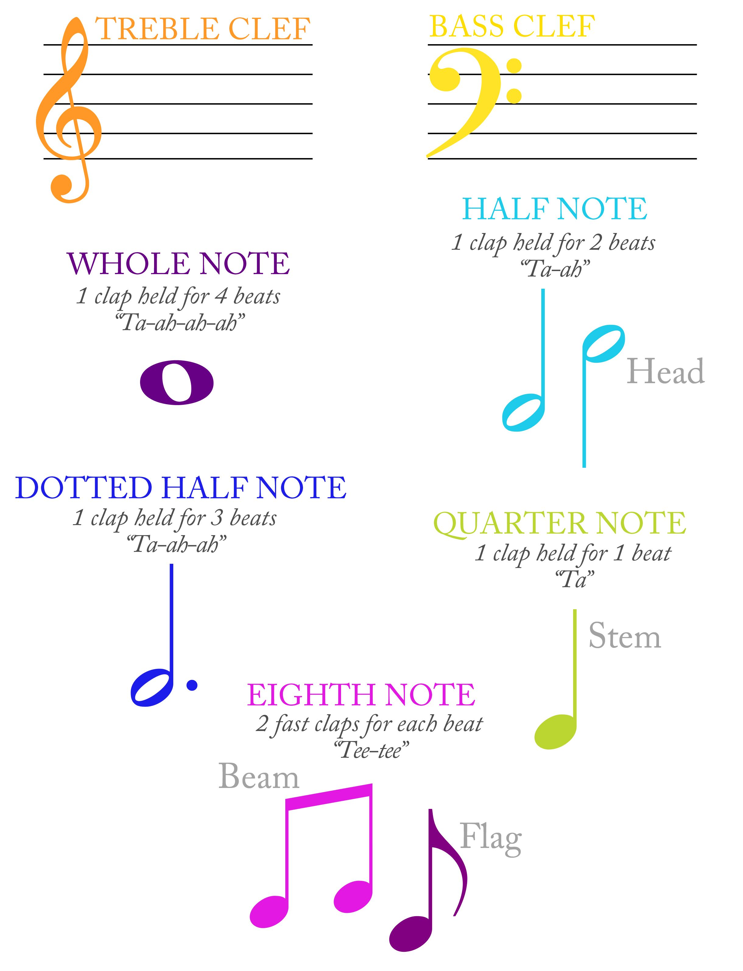 Tin Whistle Music Notes Vocabulary Note Parts And Rhythm
