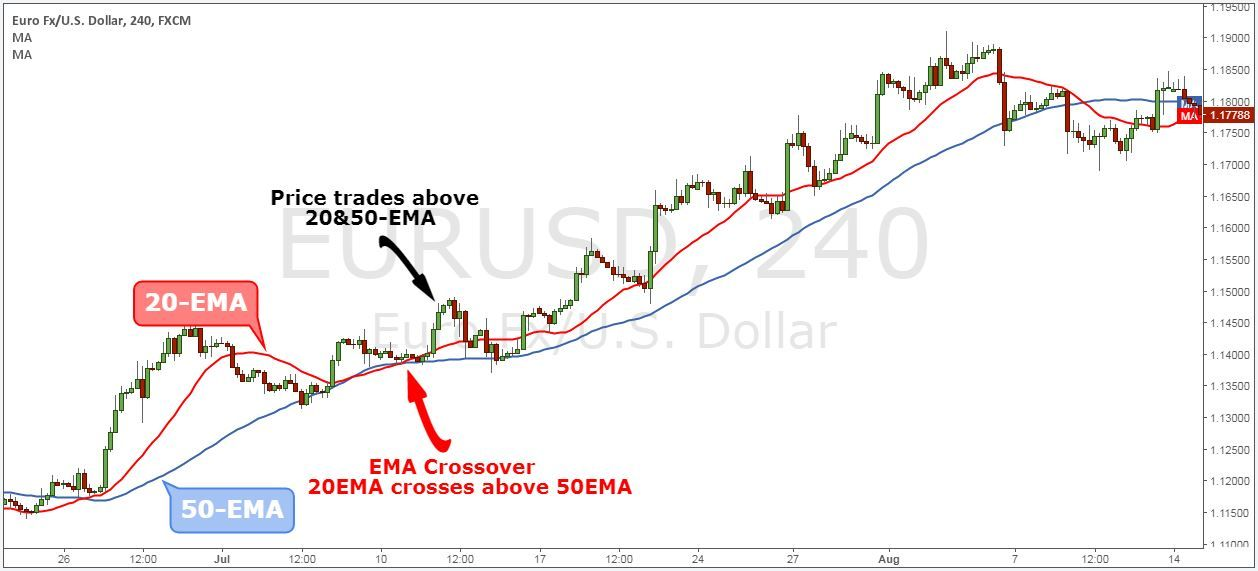 How To Trade With Exponential Moving Average Strategy Dengan Gambar
