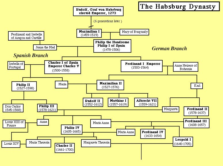Image Result For Habsburgs Family Tree Royal Family Trees Family Tree Genealogy Chart