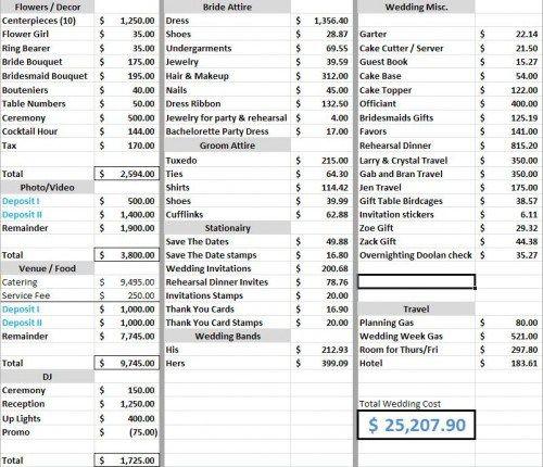 What A $25,000 Wedding Budget Looks Like