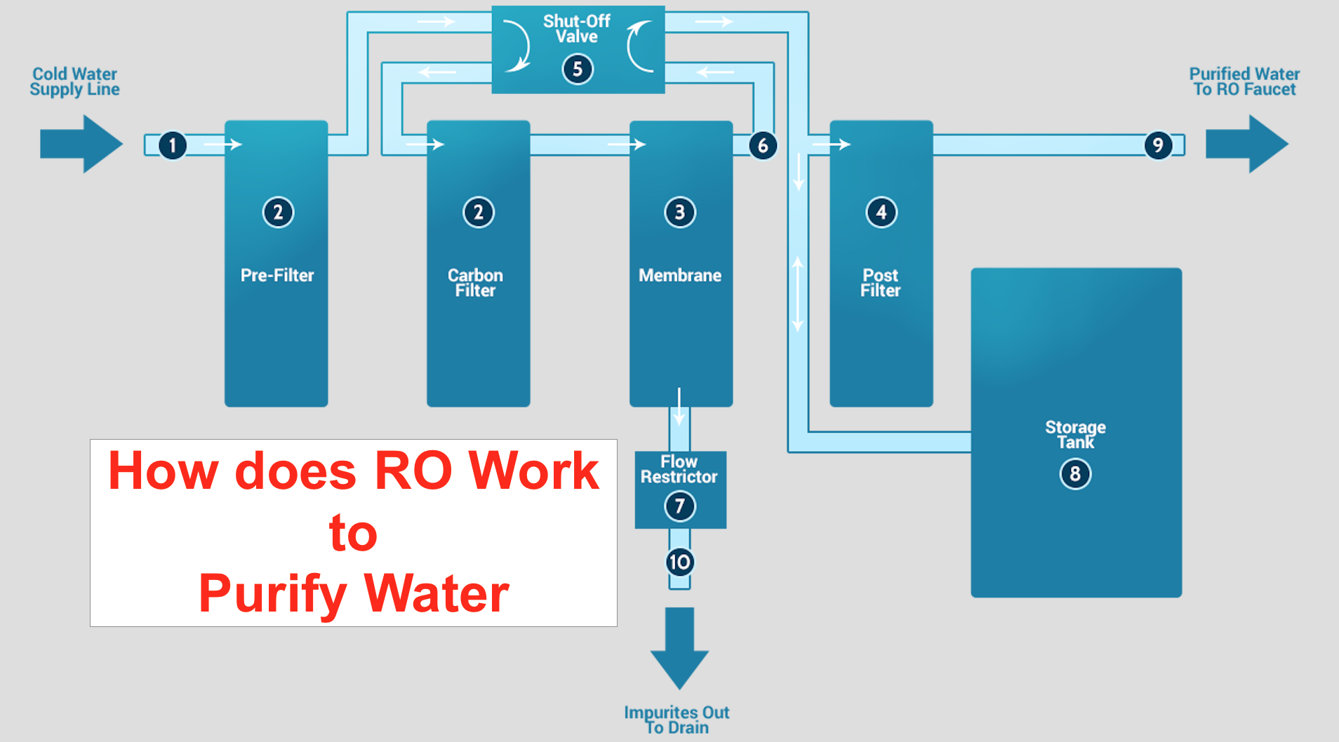 How Does Reverse Osmosis Work? The Complete Guide on RO