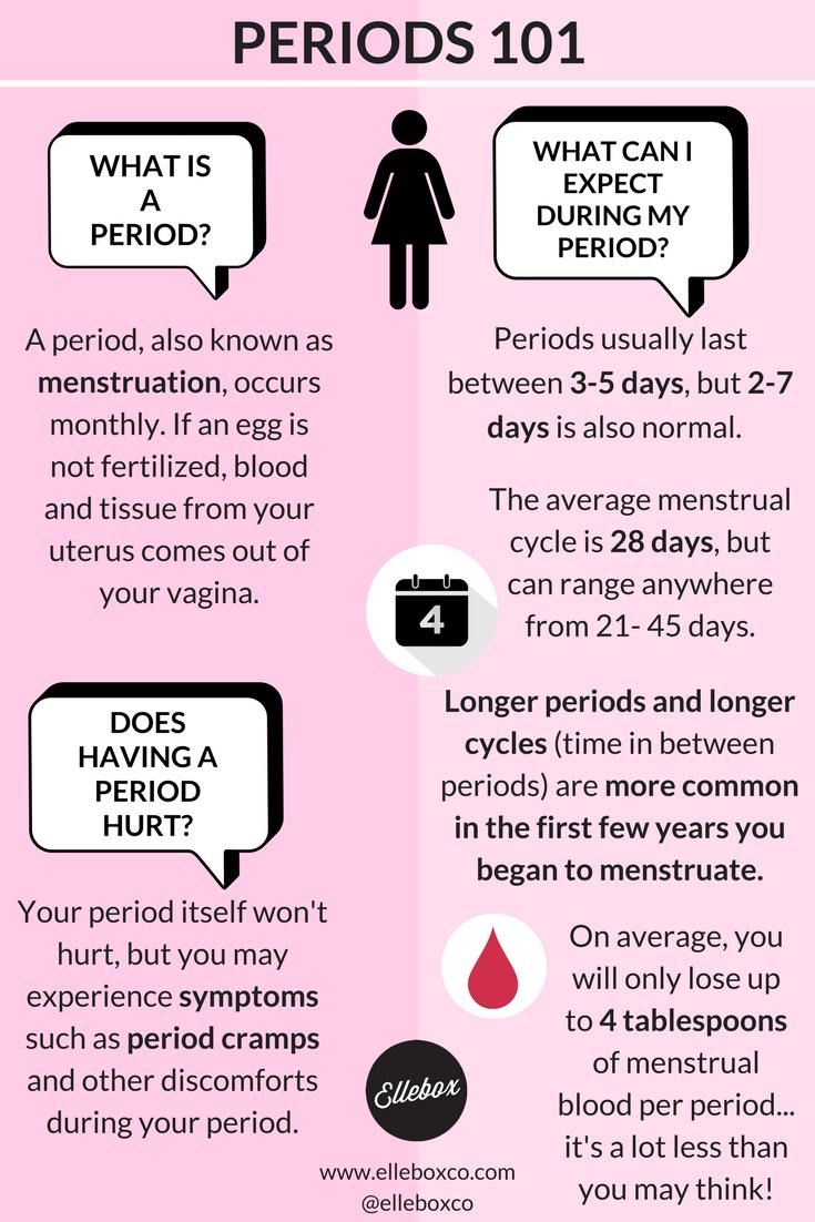 Why do not menstruation begin 85