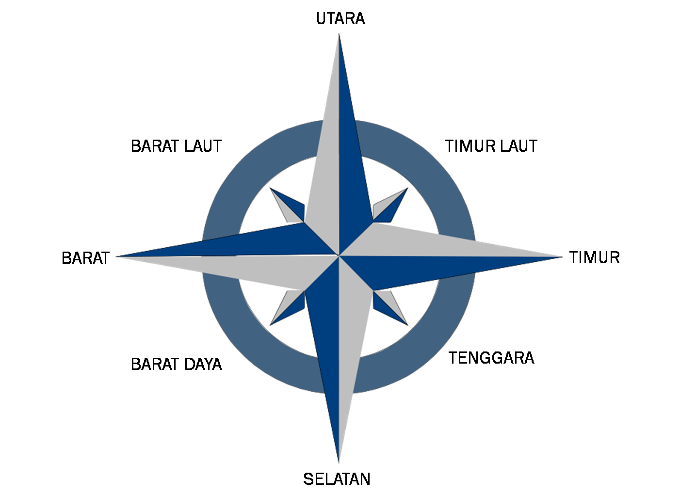 Gambar 8 Arah Mata Angin Dan Kompas Freewaremini Logos