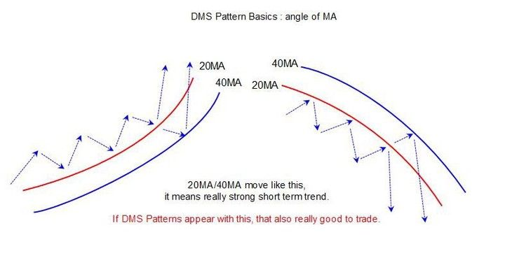 Fxdms Fxdms Com Dms Pattern Basics 09 20ma And 40ma Wave Theory
