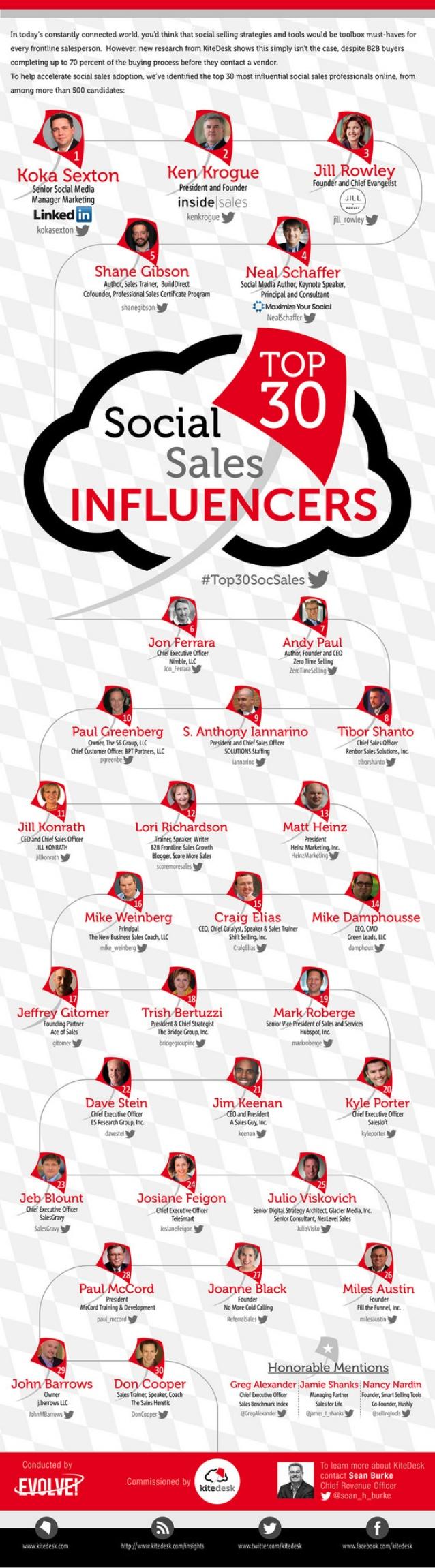 The Top 30 Social Salespeople in the World  by Koka  Sexton via slideshare