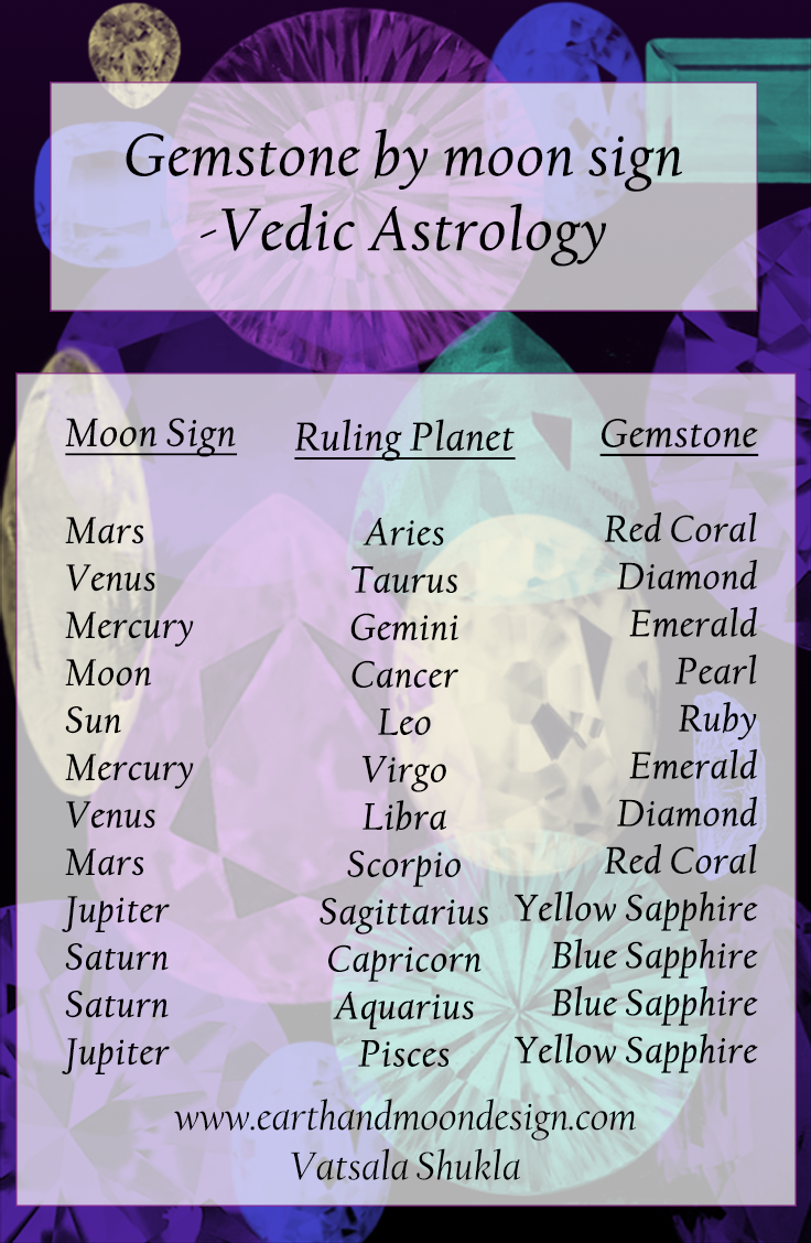 The 9 planets of vedic astrology and their significance vedic astrology pinterest vedic astrology planets and zodiac