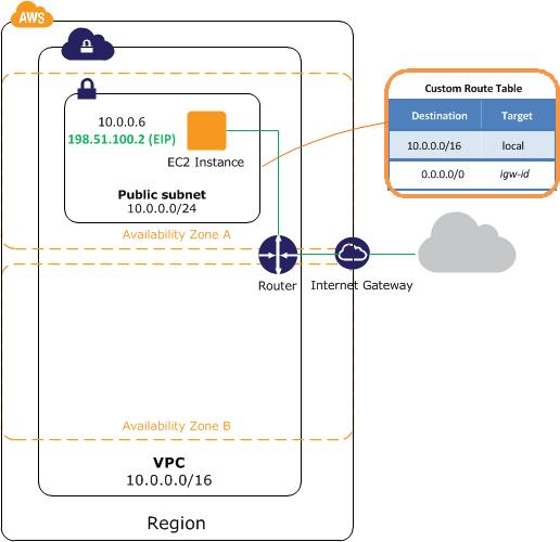 Diagram for scenario 1: VPC with a public subnet | AWS