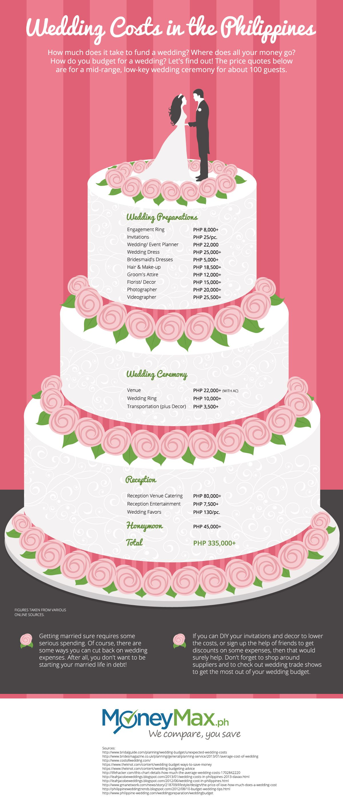 How Much Does A Wedding Cost In The Philippines Weddings In The Philippines Wedding Expenses Wedding Costs Wedding Preparation