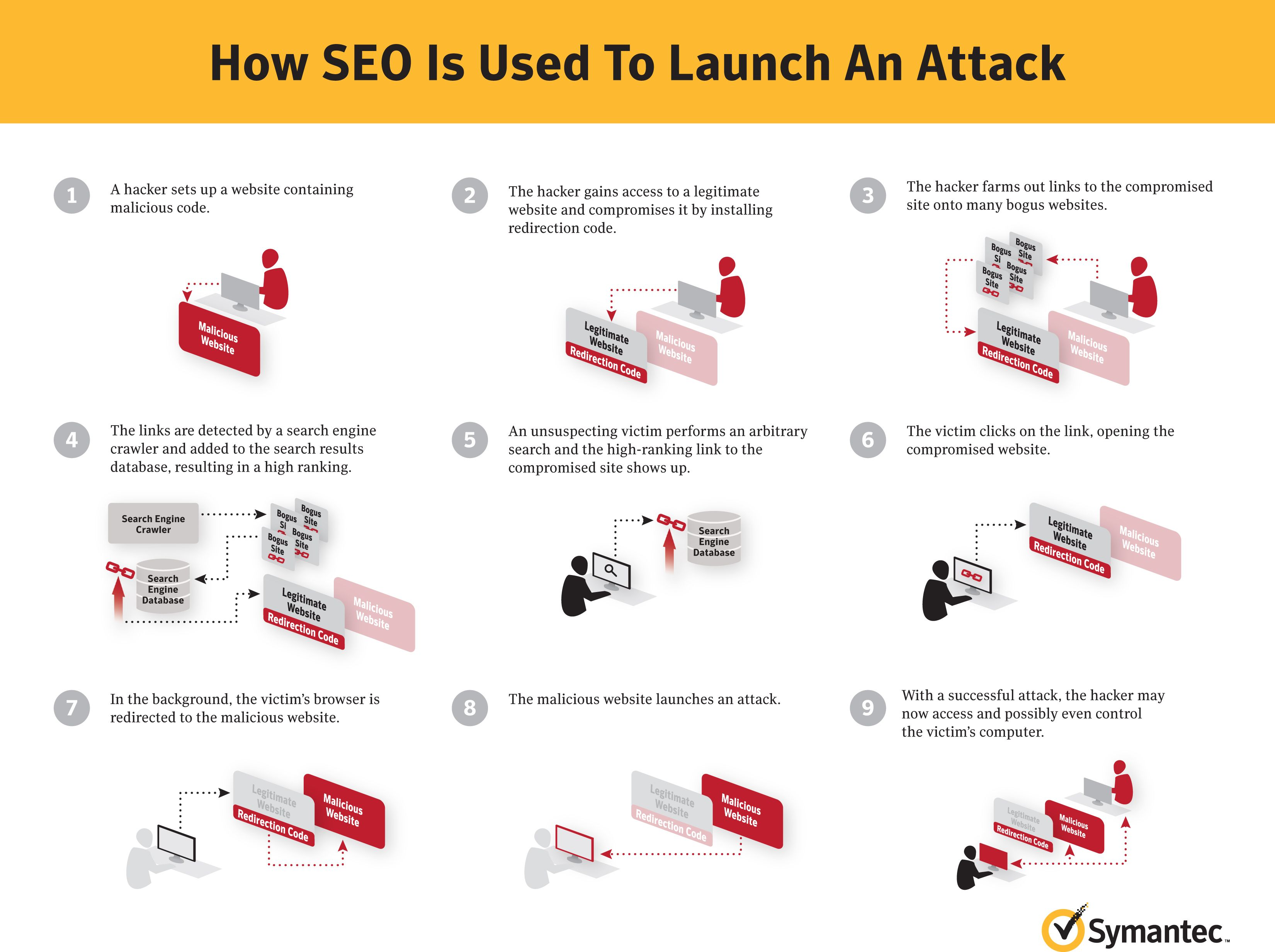 How #SEO is used to launch an attack #security