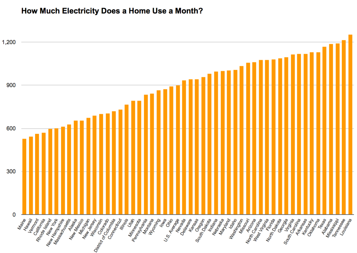Assuming They Use Aprox 600 Kwh A Month When You Look At Your Monthly Electricity Bill You Probably Focus On The Number W Electricity Electricity Bill Months